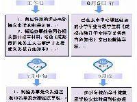 2017年锦江区外地子女入学报名指南(时