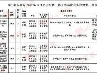 5月四川人事考试职位汇总