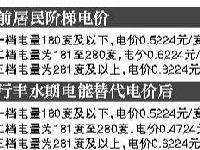 6月1日四川试行丰水期居民生活电能替代