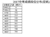 2017年重庆中考状元公布 727.5分花落重