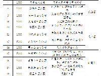 长沙社区公园建设情况(2009-2015)