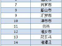 2017湖南县域经济竞争力20强出炉