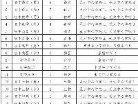 长沙县招聘(选调)教师479名
