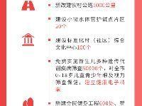 2019年长沙将办好这十件民生实事(目录)