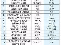 2019年长沙市政府工作报告(原文)