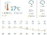 佛山今日天气:阴天 最低气温15℃
