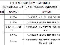 广州社保卡可以办理哪些业务?