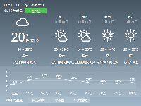2017年10月17日广州天气预报:多云 20℃