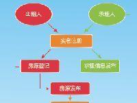 广州官方租房平台正式上线运行 具有诚信