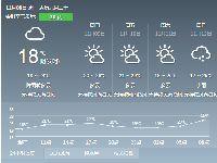 2017年11月8日广州天气预报:白天小雨转