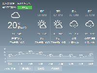 2017年11月15日广州天气预报:白天零星