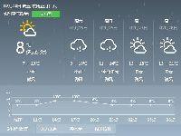 2017年2月24日广州天气预报:阴天有小雨
