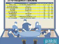 2017年广东省考最终报名人数出炉 平均2