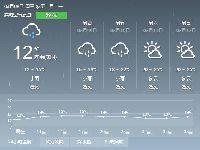 2017年3月8日广州天气预报:阴天有分散