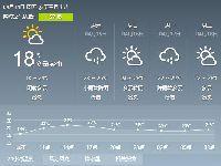 2017年4月14日广州天气预报:多云到阴天