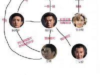 《人民的名义》10大角色结局剧透 祁同伟