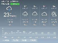 2017年5月22日广州天气预报:阴天 有中