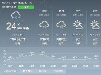 2017年5月23日广州天气预报:阴天间多云