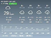 2017年6月2日广州天气预报:阴天有大雨