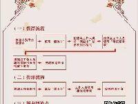 广州2017年南国书香节图书漂流活动(时间
