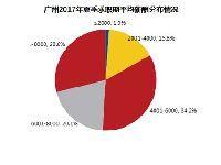 广州2017年夏季平均薪酬7754元 保险行业