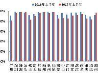 2017年上半年广东空气质量如何?广州排名