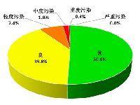2017年第二季度广东省城市环境空气质量