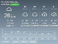 2017年8月24日广州天气预报:多云 有中
