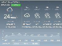 2017年8月28日广州天气预报:阴天 有大