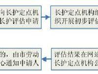 广州市长期护理保险评估办理流程(图)