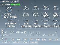 2017年9月5日广州天气预报:多云 有阵雨