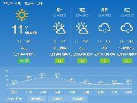 2018年12月17日广州天气晴间多云 气温1