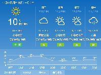 2018年12月18日广州天气晴到多云 12℃~