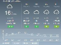 2018年12月27日广州天气多云 13℃~22℃