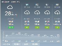 2018年6月20日广州天气预报:多云 有雷