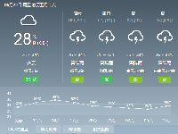 2018年6月29日广州天气预报:晴到多云