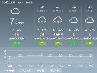 2019年1月2日广州天气阴天 有分散小雨