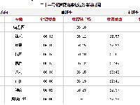 2019广州地铁21号线运营时间表