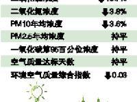 广州国六标准是否2019年3月1日实施?市