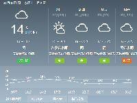 2019年1月8日广州天气阴天 局部有零星小