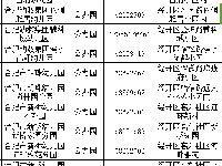 合肥经开区幼儿园名单(地址+电话+办园