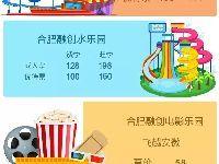 2019合肥万达(融创)乐园门票价格一览