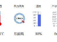 惠州天气(2017年6月30日)25到34℃