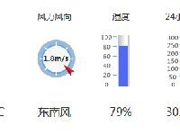 惠州天气(2017年7月11日)25到33℃