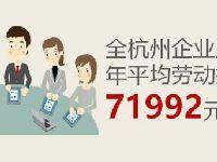 杭州2017平均薪酬71992元