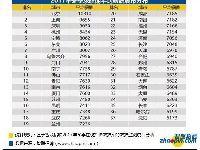 杭州2017冬季平均工资8434元 超全国37城