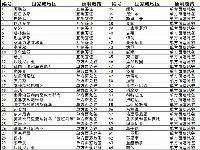 2018杭州人春节出境推荐 这67个地方免签