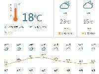 佛山今日天气:晴天 最低气温13℃ 最高