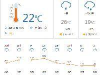 佛山今日天气:阴天多云  最低气温22℃