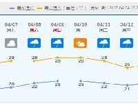 """未来两天天气温暖干燥 7日起将下""""清明"""